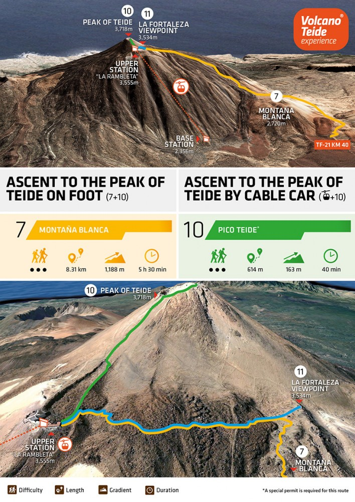 How to get up Mount Teide: on foot or by cable car