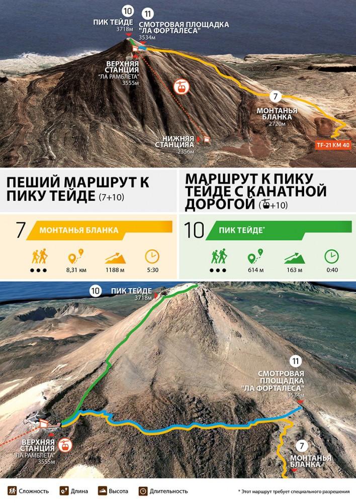 Тейде, Тенерифе: как добраться до вершины, пешком или на канатной дороге